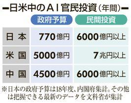日米中のAI官民投資