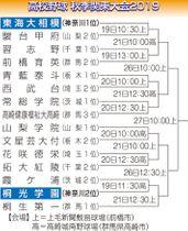 高校野球秋季関東大会の組み合わせ