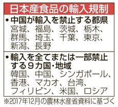 日本産食品の輸入規制