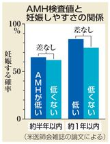 AMH検査値と妊娠しやすさの関係