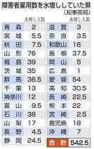 障害者雇用数を水増ししていた県(知事部局)
