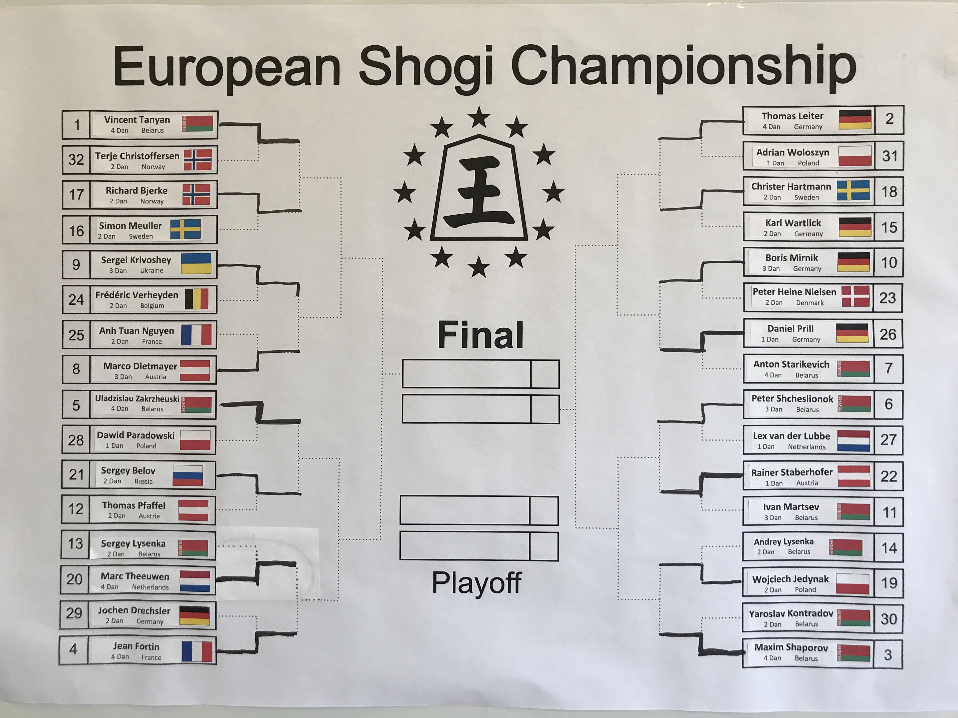 ヨーロッパ選手権の対局表