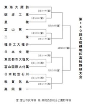 第140回北信越地区高校野球大会のトーナメント表