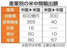 産業別の米中間輸出額