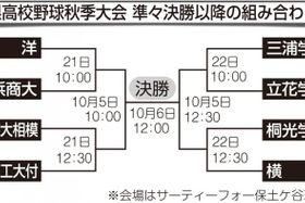 県高校野球秋季大会 準々決勝以降の組み合わせ