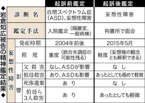 【関連表】岩倉被告の精神鑑定結果