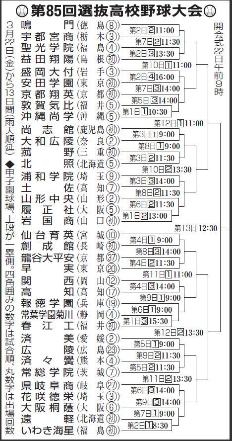 2013年 春 組み合わせ表