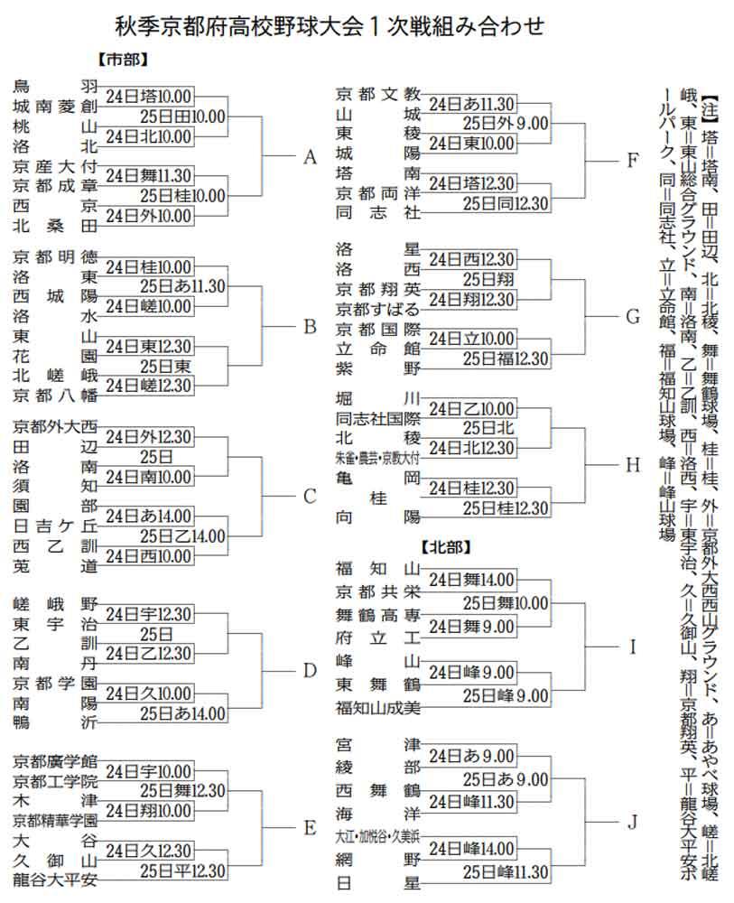 高校野球・京都秋季大会24日開幕 上位2校が近畿大会へ
