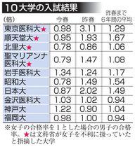 10大学の入試結果