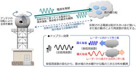 気象レーダーの原理(気象庁HPから)