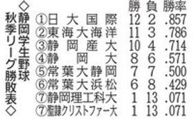 静岡学生野球 秋季リーグ勝敗表
