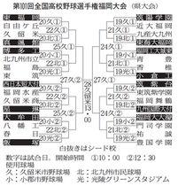 第101回全国高校野球選手権福岡大会(県大会)