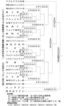 スルガカップ争奪県サッカー選手権組み合わせ(天皇杯サッカー県予選)