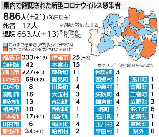 コロナ 速報 県 福島 福島県内の新型コロナウイルス発生状況