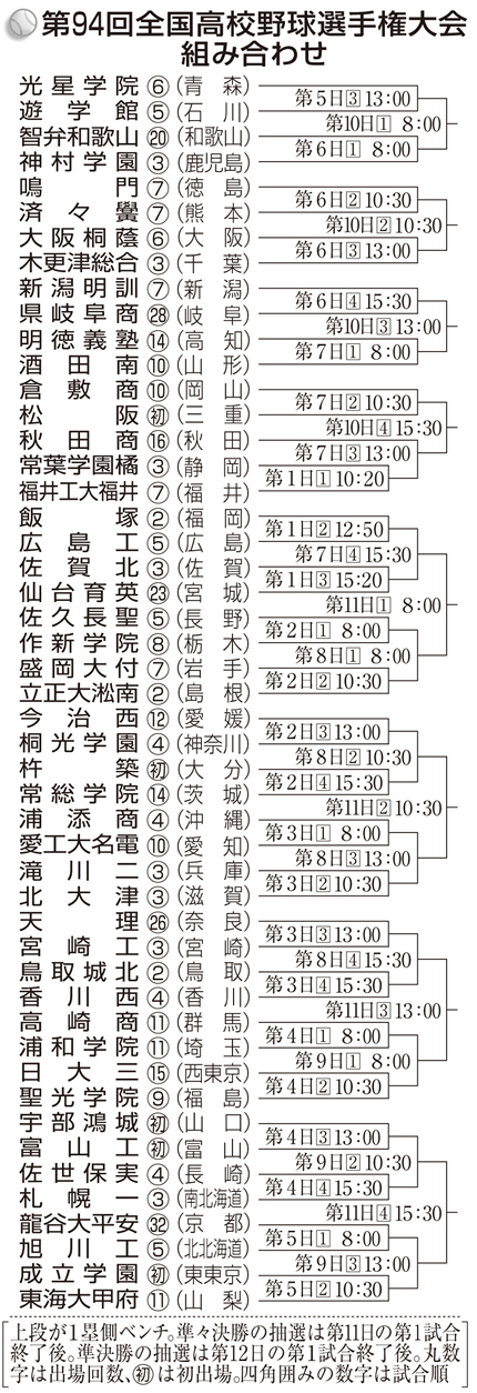 2012年 夏 組み合わせ表