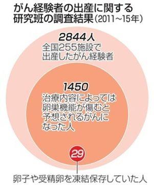 5年で2800人超が出産 がん経験した女性