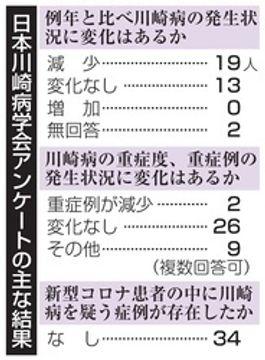 川崎病症状、国内で認めず 新型コロナで学会声明