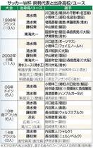 サッカーW杯 県税代表と出身高校/ユース