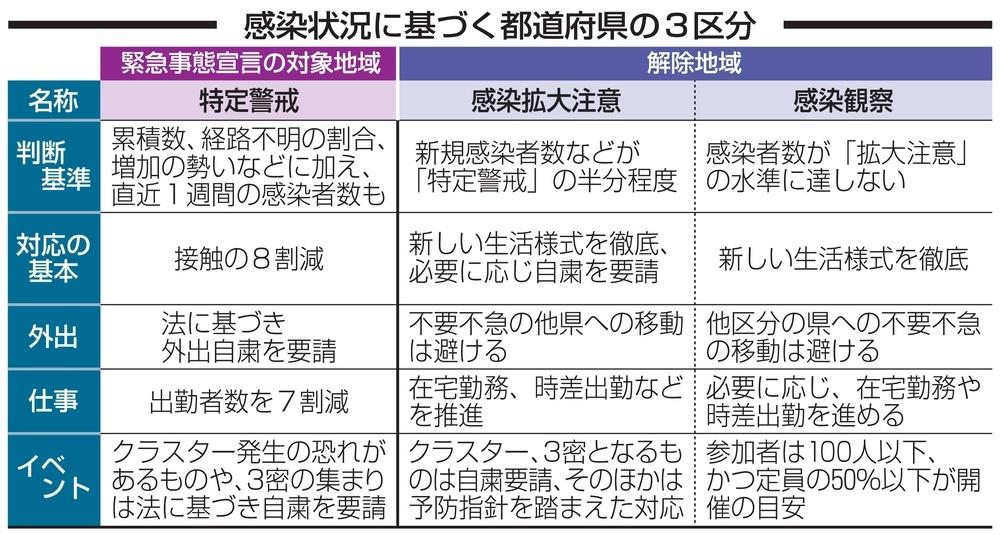 感染状況に基づく都道府県の3区分