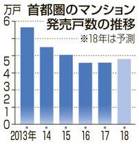 首都圏のマンション発売戸数の推移