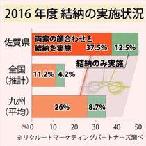 「結納行う」1位は佐賀県 全国平均大きく上回る2組に1組