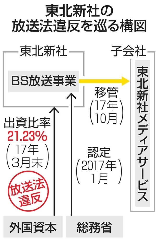 東北新社の放送法違反を巡る構図