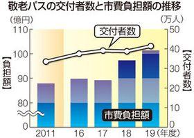 敬老パスの交付者数と市費負担額の推移