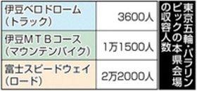 東京五輪・パラリンピックの本県会場の収容人数