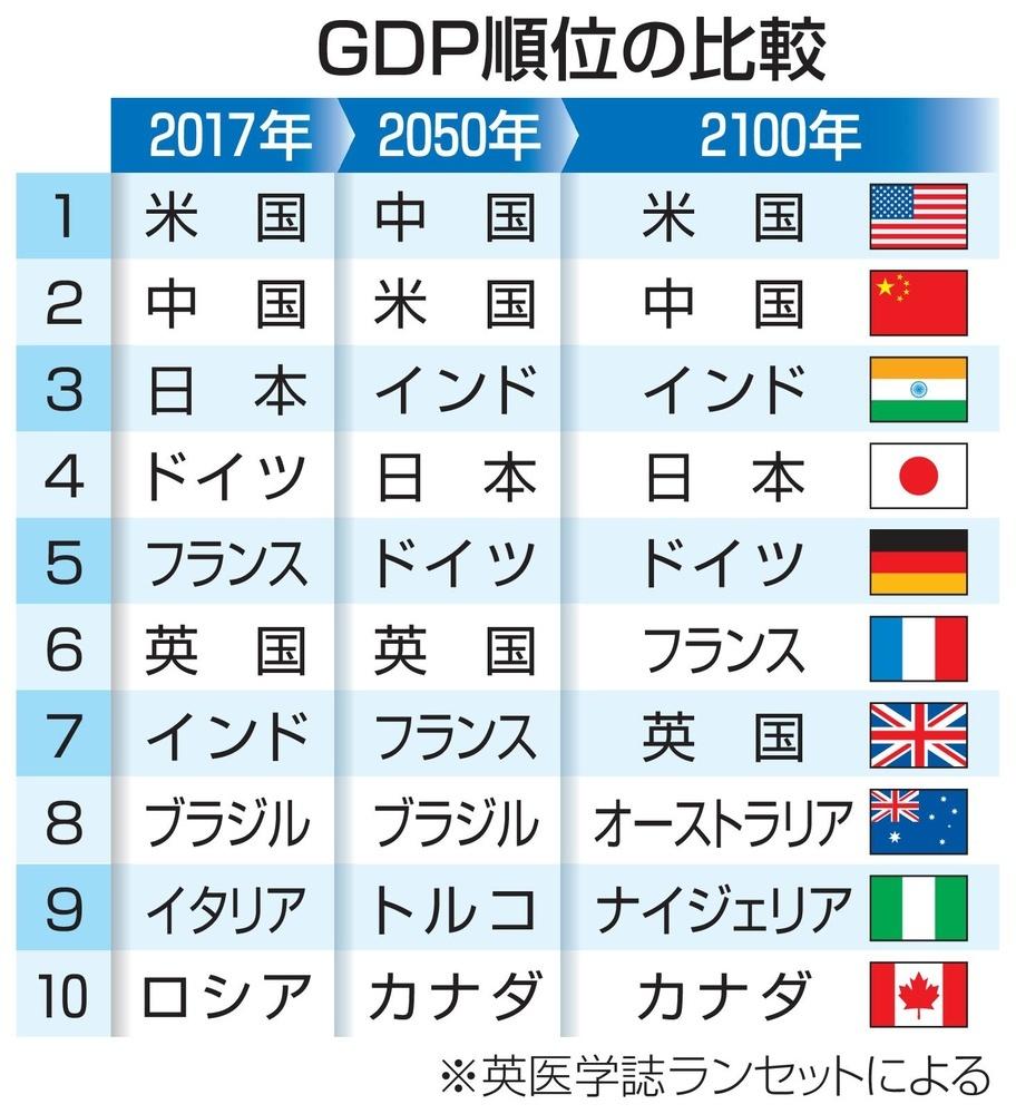 2019 世界 ランキング の 人口