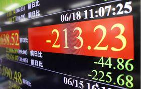 下げ幅が一時200円を超えた日経平均株価を示すモニター=18日午前、東京・東新橋