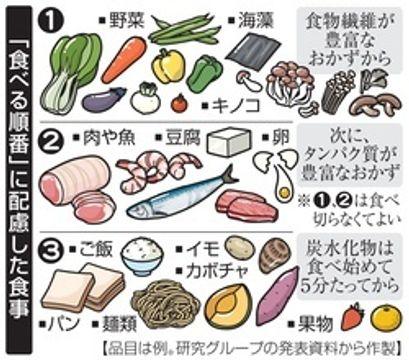 「食べる順番」指導が有効 糖尿病予備軍の体重減
