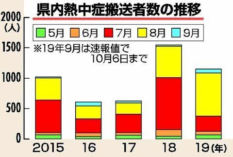 熱中症搬送1151人 2番目の多さ、8月急増 栃木県内5~9月