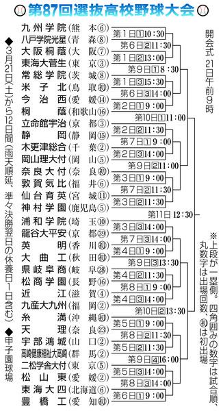 2015年 春 組み合わせ表