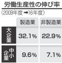 労働生産性の伸び率