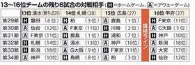 J1札幌 熾烈 J1残留争い