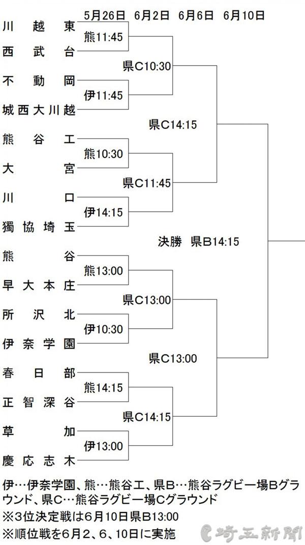 国体 ラグビー少年の部 埼玉予選、26日開幕 川越東と熊谷工が軸