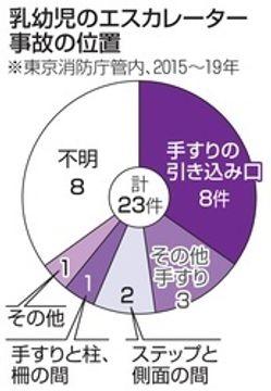 エスカレーター事故に注意 東京5年で乳幼児が23件