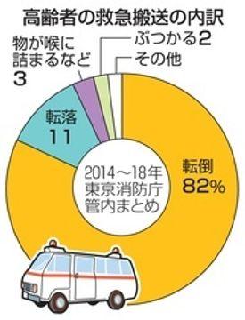 高齢者の事故、8割が転倒 東京での搬送5年分集計