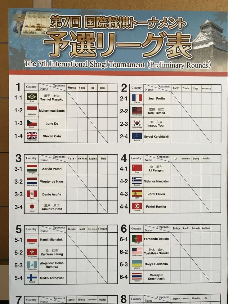 各国の国旗が並ぶトーナメントの予選表