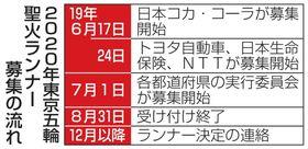 2020年東京五輪聖火ランナー募集の流れ