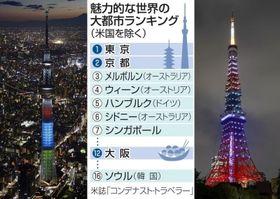 2018年魅力的な世界の大都市ランキング(米国を除く)中央、左はライトアップされた東京スカイツリー、右は東京タワー