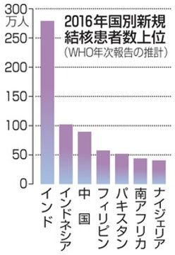 結核の死者170万人WHOが年次報告