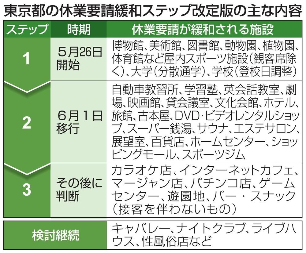 東京都の休業要請緩和ステップ改定版の主な内容