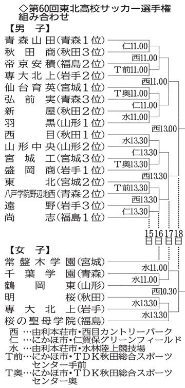 東北高校サッカー 仙台育英、弘前実と初戦