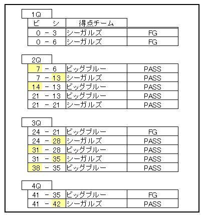オービック―IBMの得点経過(黄色は逆転)=中村多聞さん作成