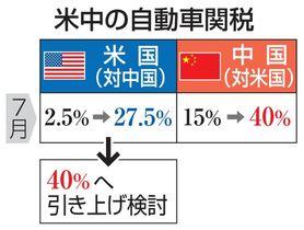 米中の自動車関税