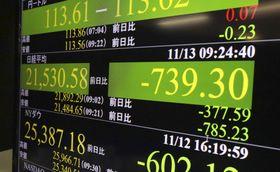 一時下げ幅が700円を超えた日経平均株価を示すモニター=13日午前、東京・東新橋