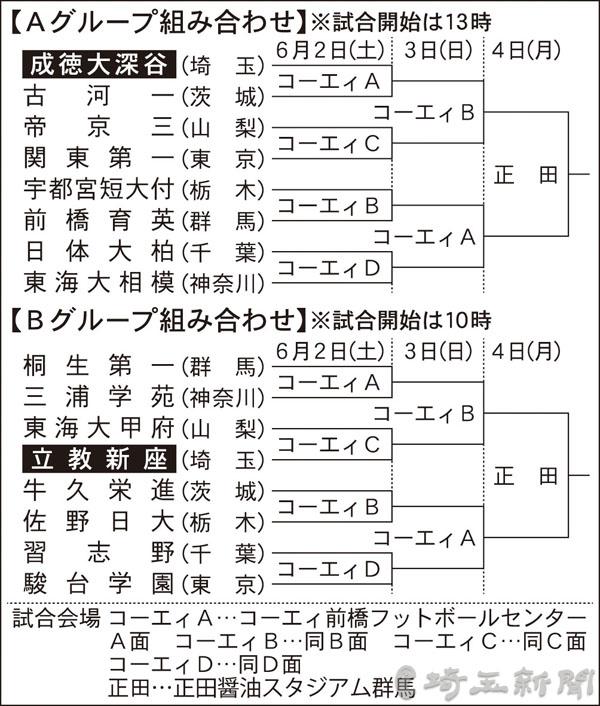 高校サッカー 関東大会 2日群馬で開幕 初出場の成徳大深谷は古河一と対戦