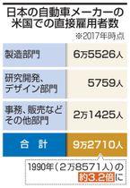日本の自動車メーカーの米国での直接雇用者数