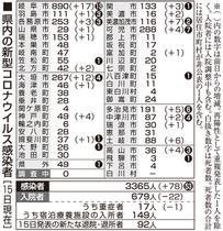 ウィルス 岐阜 県 新型 コロナ 10万人当り累計感染者数(都道府県データランキング)